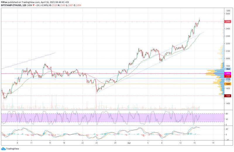 Анализ цен BTC, ETH, XRP (16.04.21)