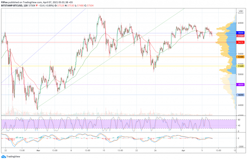 Анализ цен BTC, ETH, XRP (07.04.21)