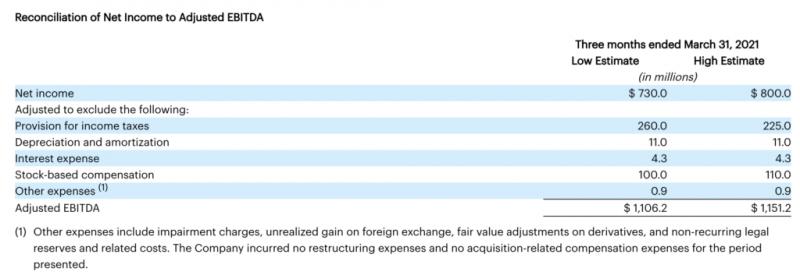 Coinbase заработала в первом квартале $1,8 млрд
