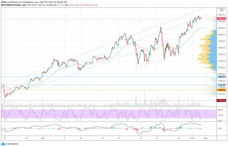 Анализ цен BTC, ETH, XRP (30.04.21)