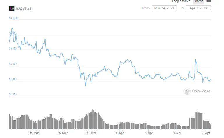 MetaKovan: Ждать прибыли от NFT - безумие