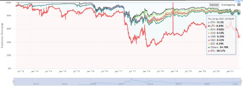 Доминирование биткоина опустилось ниже 50%
