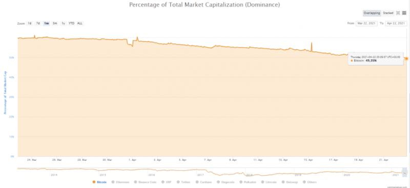 Цена биткоина опустилась ниже $50 000