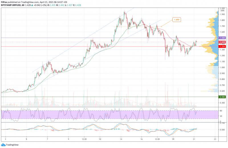 Анализ цен BTC, ETH, XRP (21.04.21)