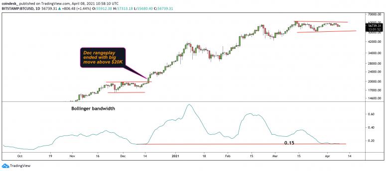 Линии Боллинджера указывают на скорое резкое движение цены биткоина