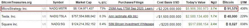 Акции MicroStrategy пошли в рост вместе с ценой биткоина