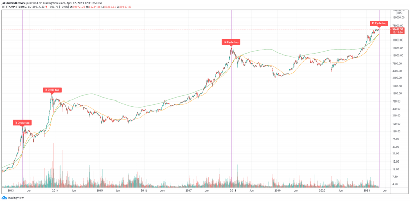 На графиках биткоина появился индикатор Пи. Что это значит?