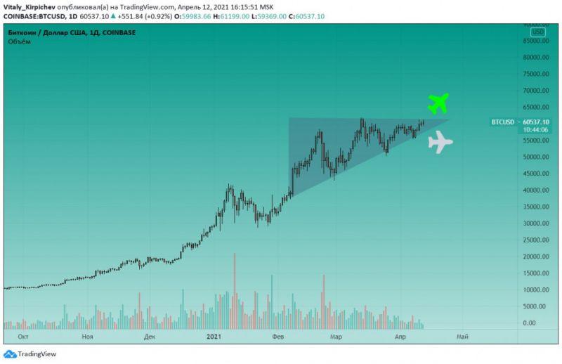 Аналитики дали свои прогнозы по биткоину и альткоинам