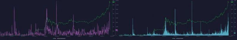 Santiment: Падение цены биткоина не испугало быков