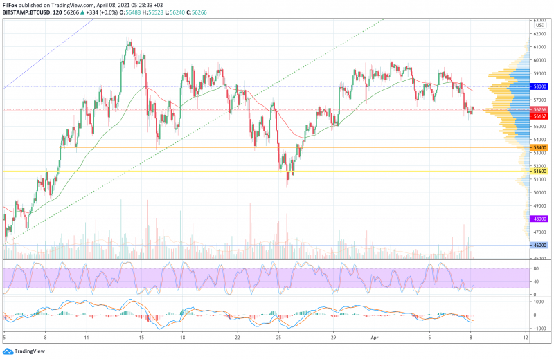 Анализ цен BTC, ETH, XRP (08.04.21)