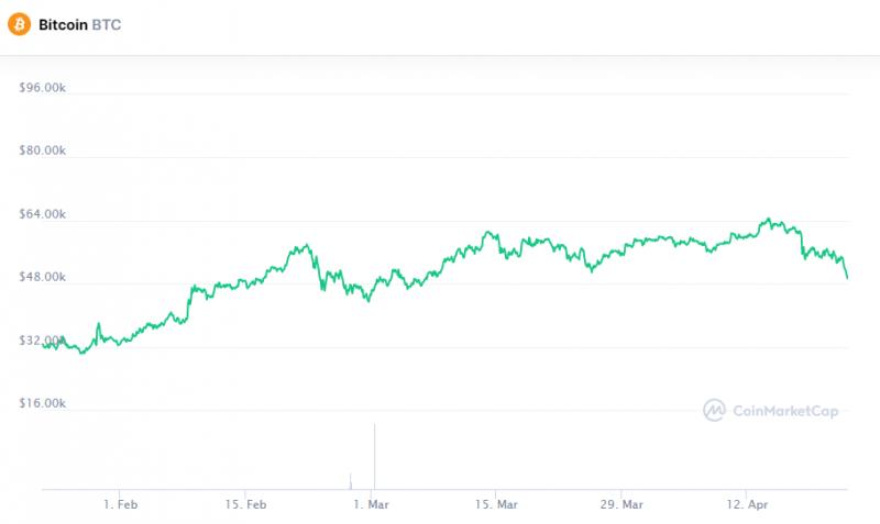 Питер Шифф не упустил шанс раскритиковать биткоин
