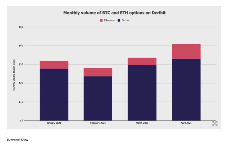 Объем торгов опционами на Ethereum бьет рекорды