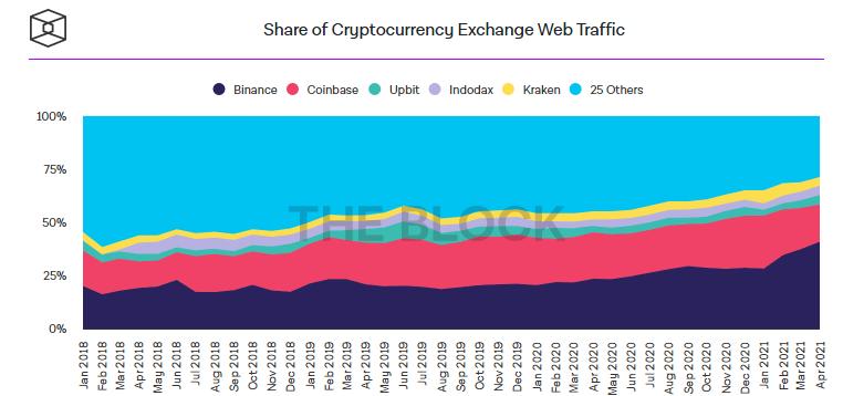 Апрельский трафик криптобирж приблизился к рекордным значениям