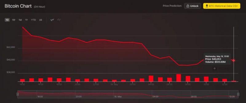 Майк Новограц: Падение цены биткоина - хороший момент для инвестиций