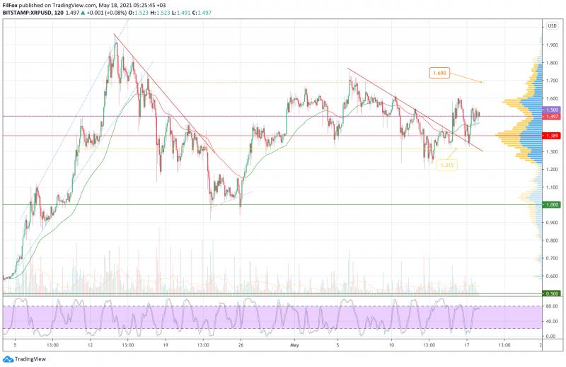 Анализ цен BTC, ETH, XRP (18.05.21)