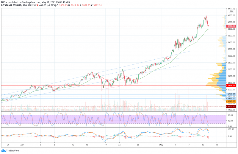 Анализ цен BTC, ETH, XRP (11.05.21)