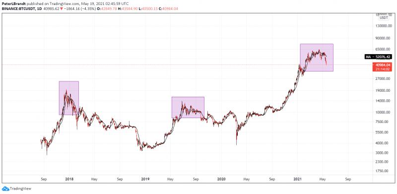 Цена биткоина опустилась ниже $40 000