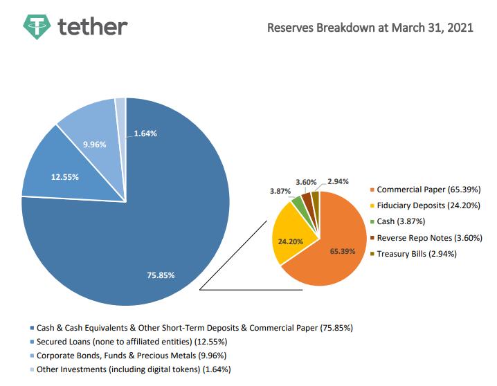 Tether представили отчет об обеспечении USDT
