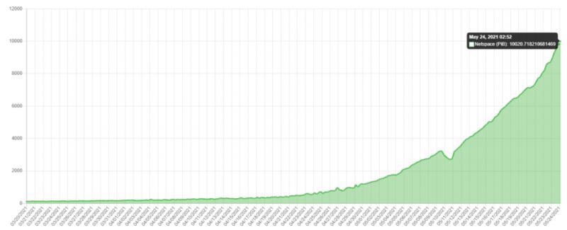 С момента старта объем сети криптопроекта Chia вырос на 8250%