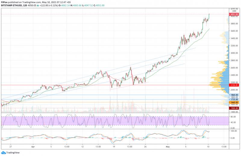 Анализ цен BTC, ETH, XRP (10.05.21)