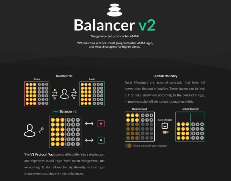 Вышла вторая версия DeFi-протокола Balancer