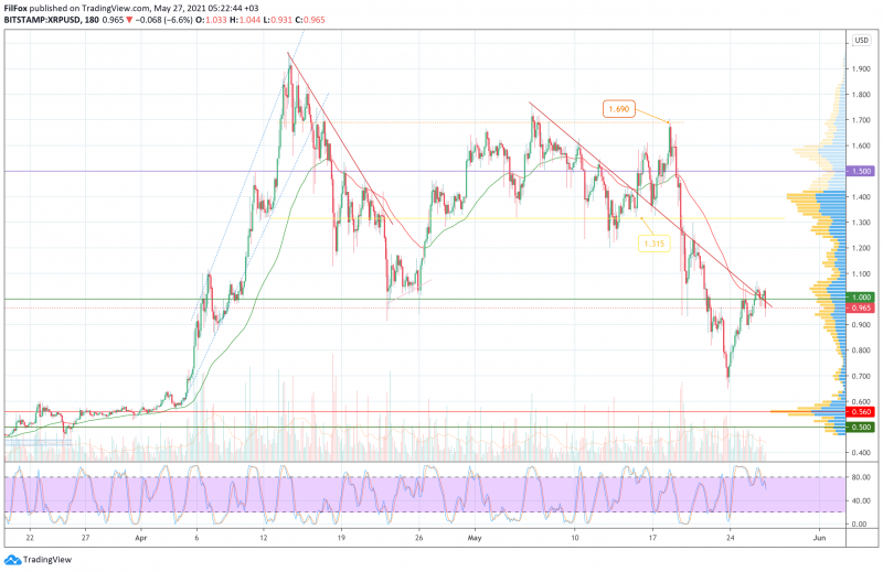 Анализ цен BTC, ETH, XRP (27.05.21)