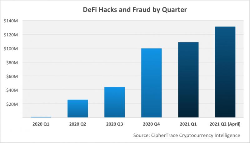 Хакеры украли $156 млн из DeFi-протоколов с начала года