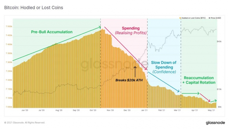 Glassnode: Сейчас биткоин похож на рынок 2020 года