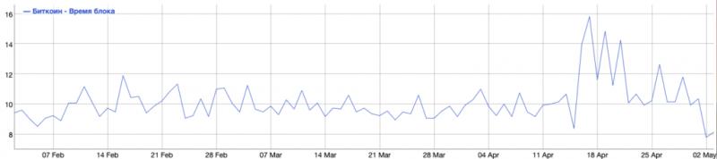 Blockcap запустит 50 000 майнеров к концу следующего года