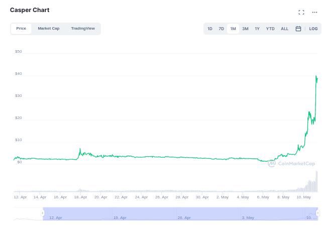 Цена токена Casper Network прибавила за месяц больше 100 000%