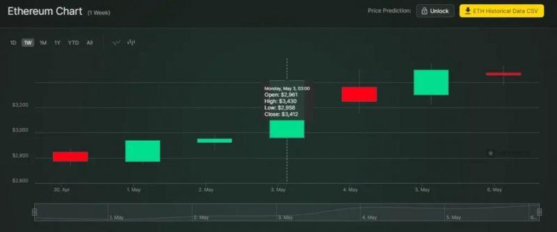 Santiment: Ethereum растет слишком быстро