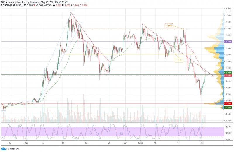 Анализ цен BTC, ETH, XRP (25.05.21)