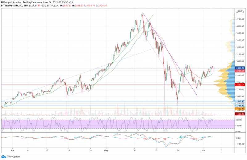 Анализ цен BTC, ETH, XRP (04.06.21)