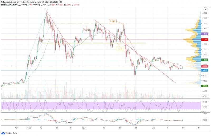 Анализ цен BTC, ETH, XRP (14.06.21)