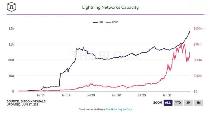 Количество заблокированных в Lightning Network биткоинов превысило 1500