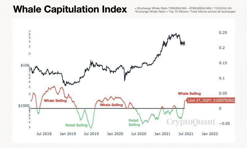 Аналитики признают, что рынок биткоина становится медвежьим