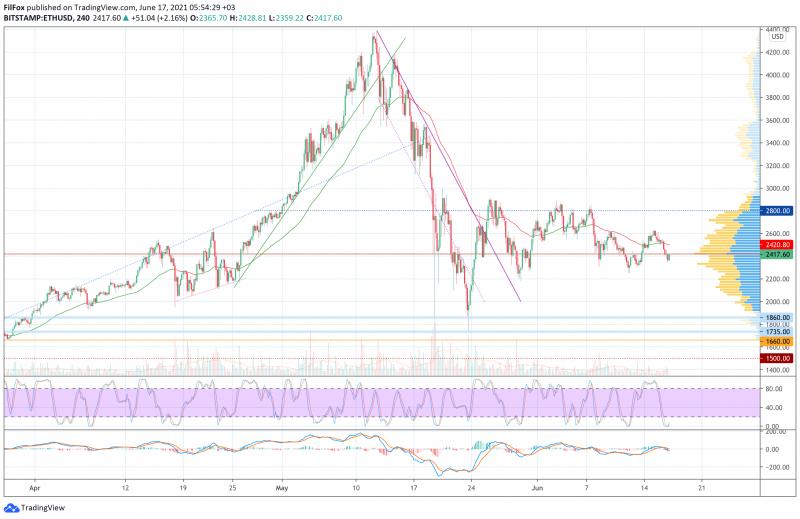 Анализ цен BTC, ETH, XRP (17.06.21)