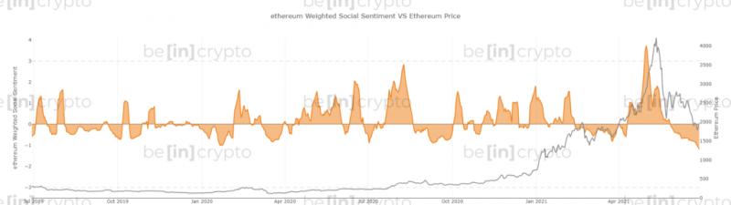 В сообществе Ethereum преобладают негативные настроения