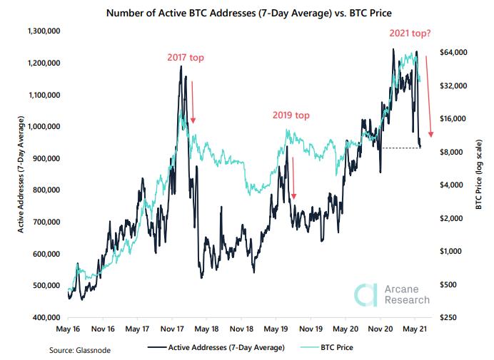Arcane Research: Упало число активных биткоин-адресов