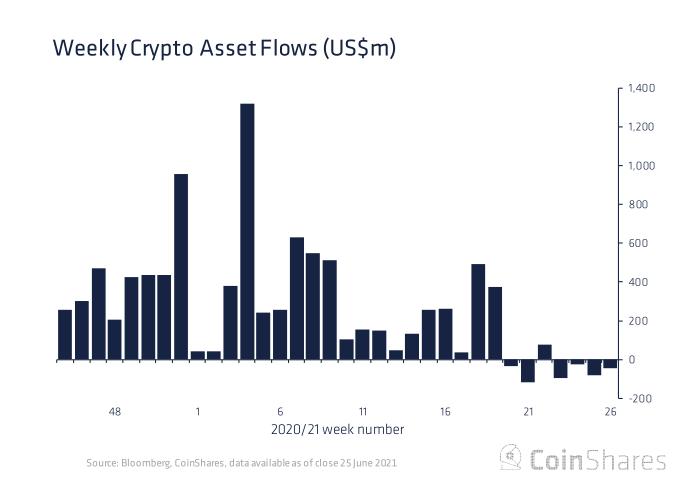 Отток из Ethereum-фондов за неделю составил рекордные $50 млн