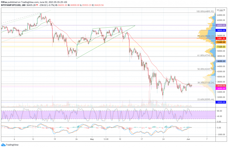 Анализ цен BTC, ETH, XRP (02.06.21)