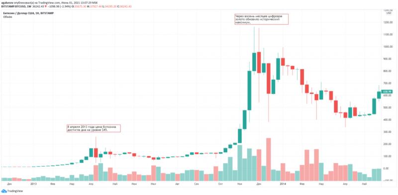 Питер Брандт сомневается в скором росте цены биткоина