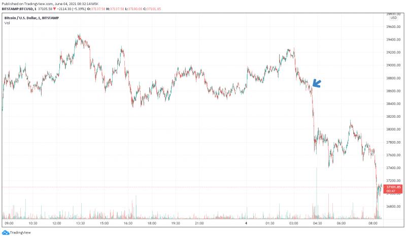 Илон Маск вновь пытается повлиять на цену биткоина