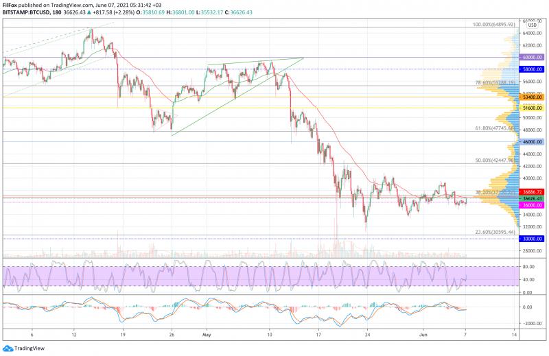 Анализ цен BTC, ETH, XRP (07.06.21)