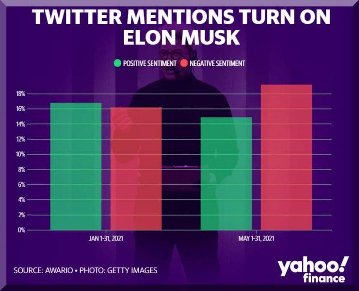 Рейтинг Илона Маска в интернете значительно просел