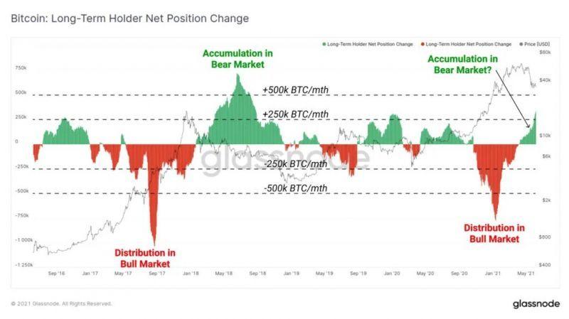 Долгосрочные инвесторы не избавляются от своих биткоинов