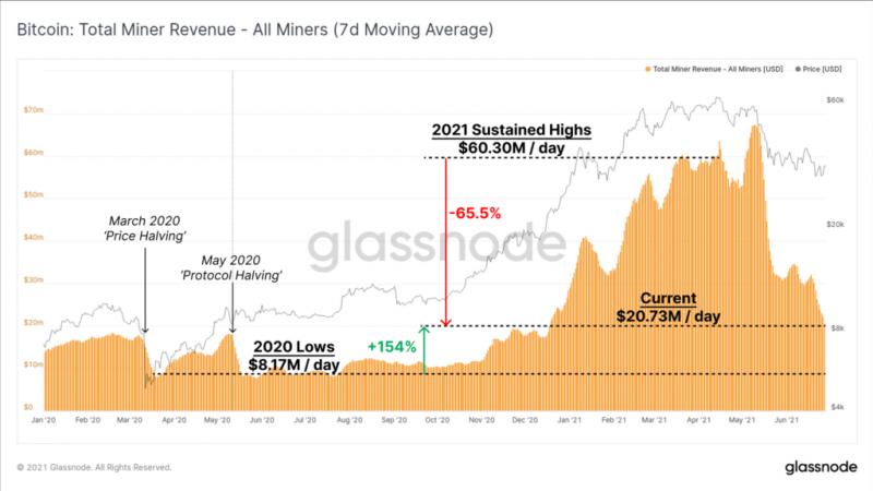 Glassnode: Китайские майнеры плохо влияют на цену биткоина