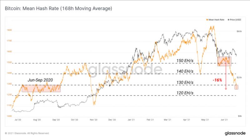 Glassnode зафиксировали сильное снижение активности в сетях биткоина и Ethereum