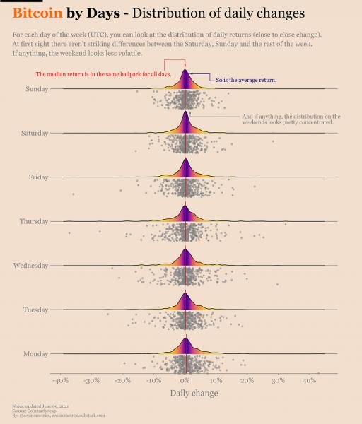 Аналитики разобрали «эффект выходного дня» на крипторынке