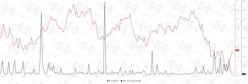Аналитики Santiment указали на капитуляцию ходлеров Ethereum